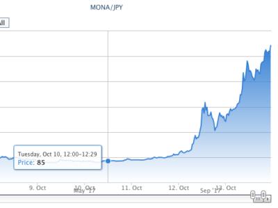 【仮想通貨投資】「28,743円利確!」現在爆上げ中のモナコインを買ったら3日で5倍!