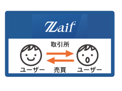 【仮想通貨投資】仮想通貨取引所は「Zaif」がおすすめな3つの理由