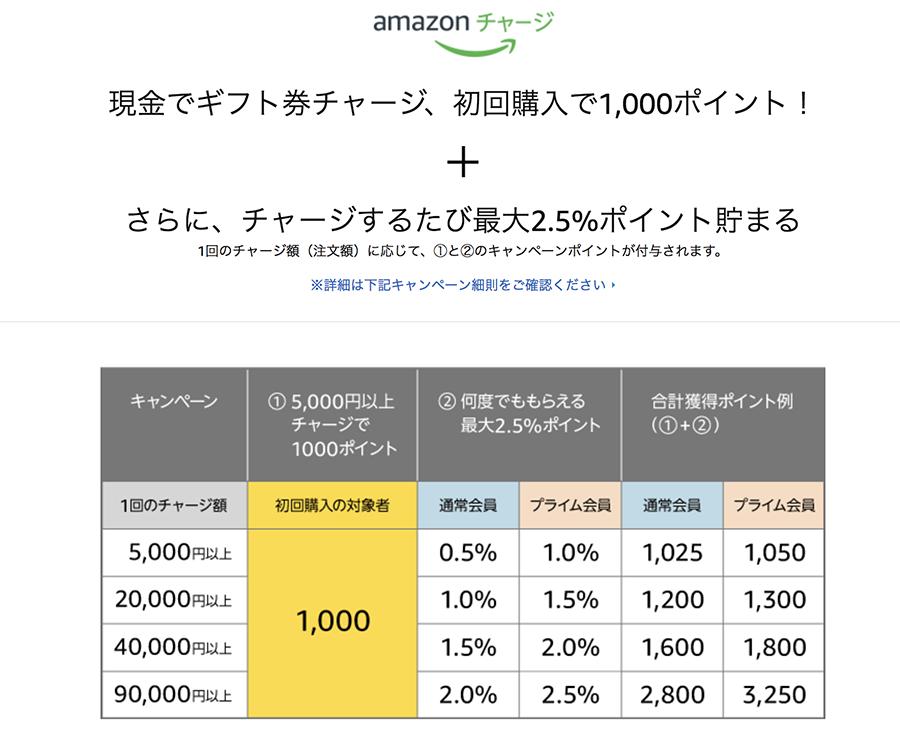 Amazonポイント預金記事_amazon_チャージ表