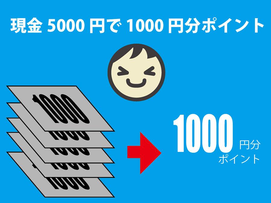 Amazonポイント預金記事5000円ポイント表